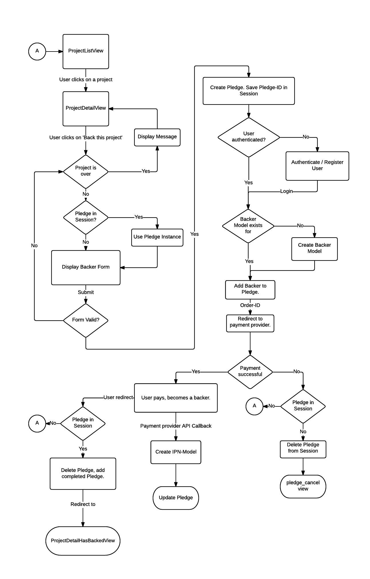 Crowdfunding Workflow  U2014 Zipfelchappe 0 3 5 Documentation